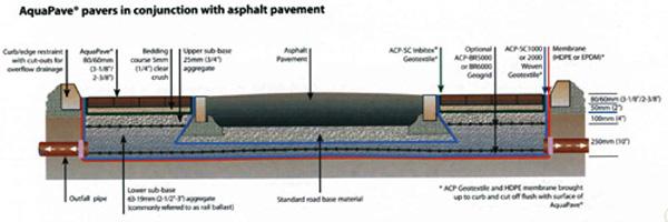 Pavement with Aqua Pave